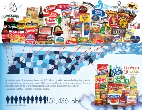 Food Corporations in Tennessee… wow.